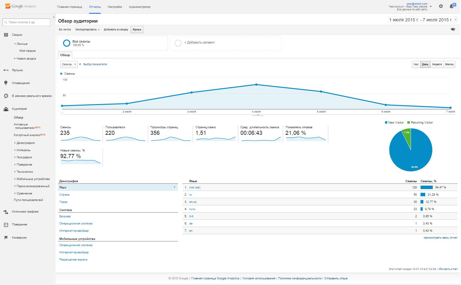 Обзор аудитории Google Analytics