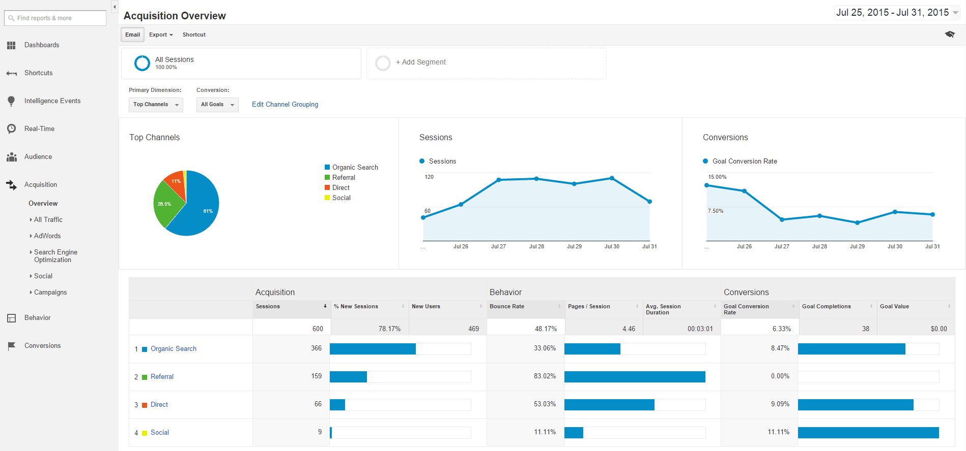 Google Analytics Acquisition Overview