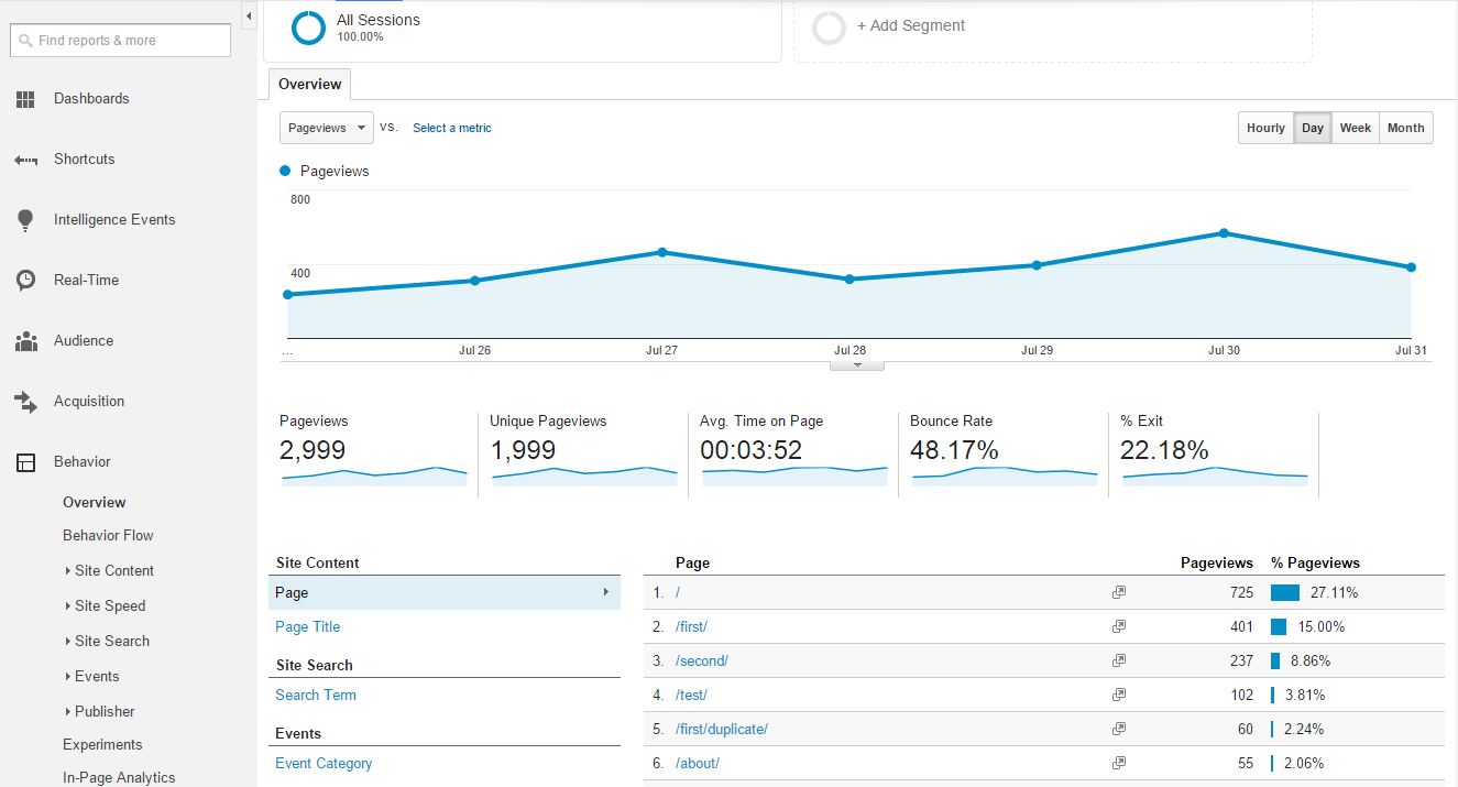 Google Analytics Behavior
