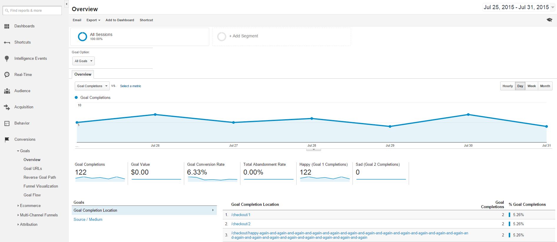 Google Analytics Conversions