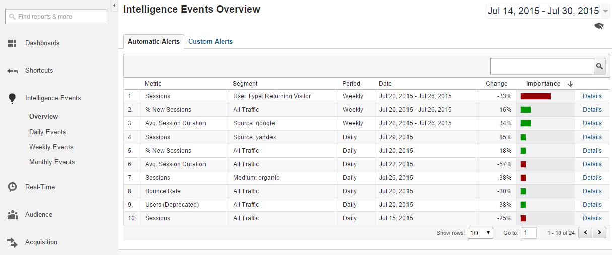 Google Analytics Intelligence Events