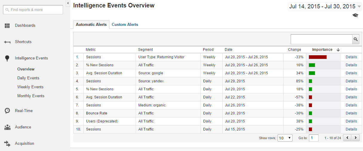 Google Analytics Intelligence Events