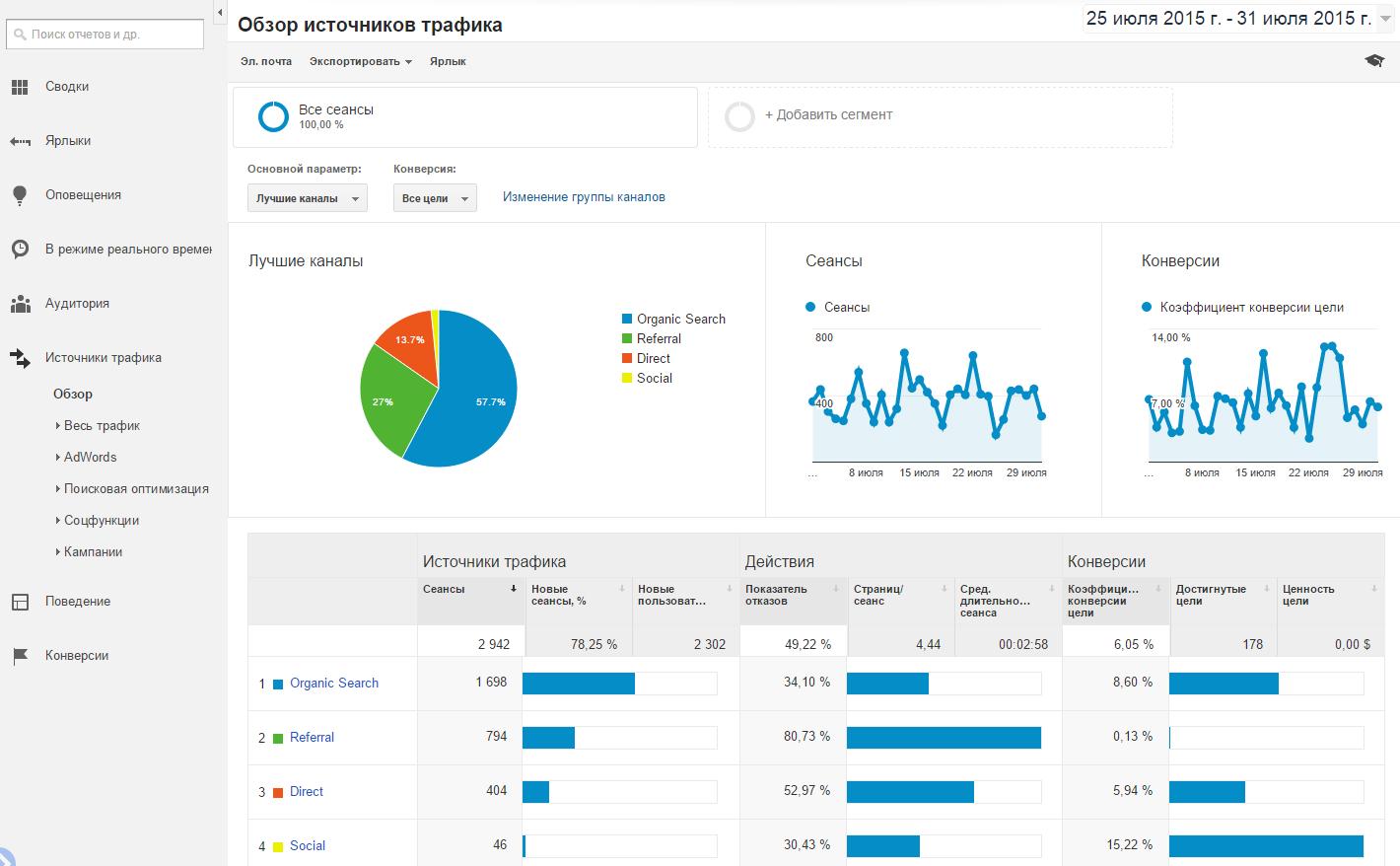 Обзор источников трафика в Google Analytics