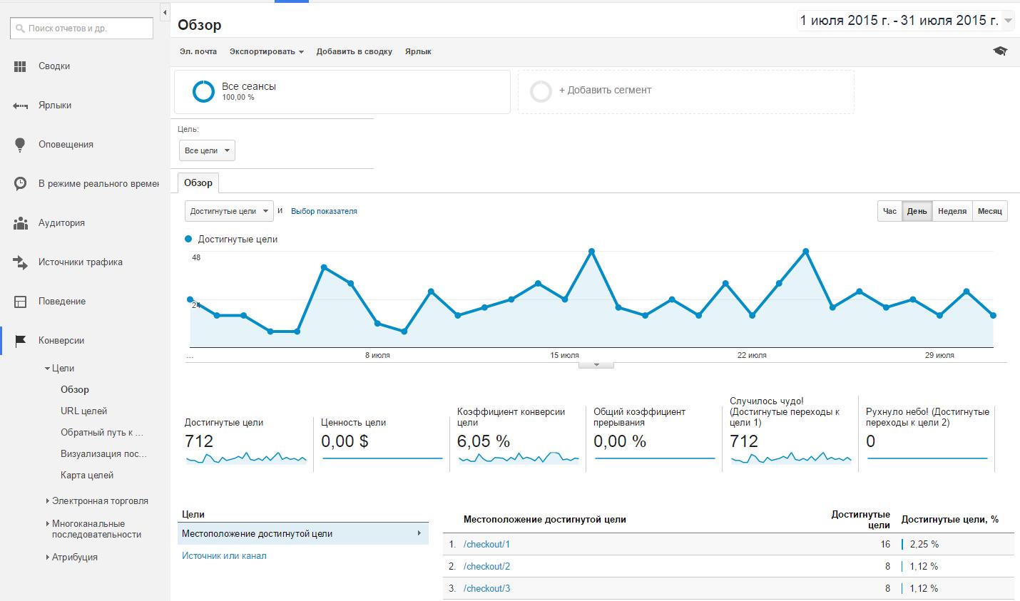 Конверсии в Google Analytics