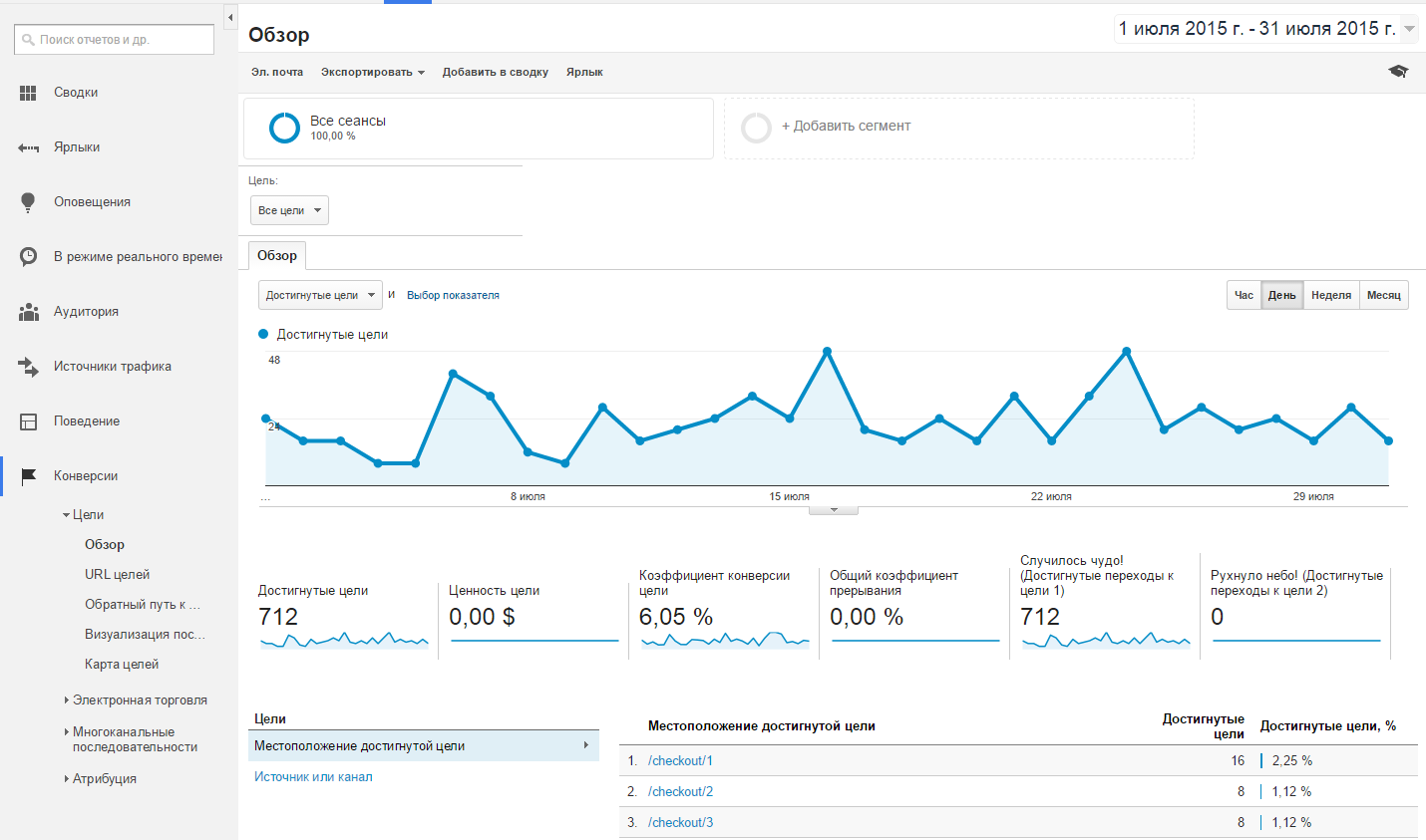 Конверсии в Google Analytics
