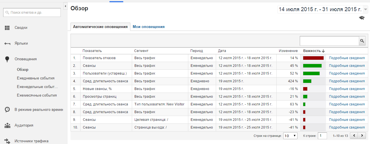 Оповещения в Google Analytics