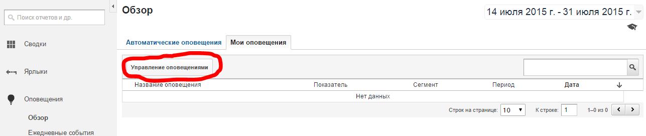 Собственные оповещения в Google Analytics