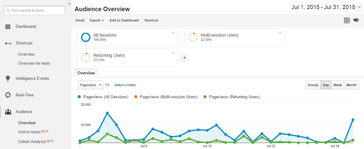 Applying Shortcut to Google Analytics