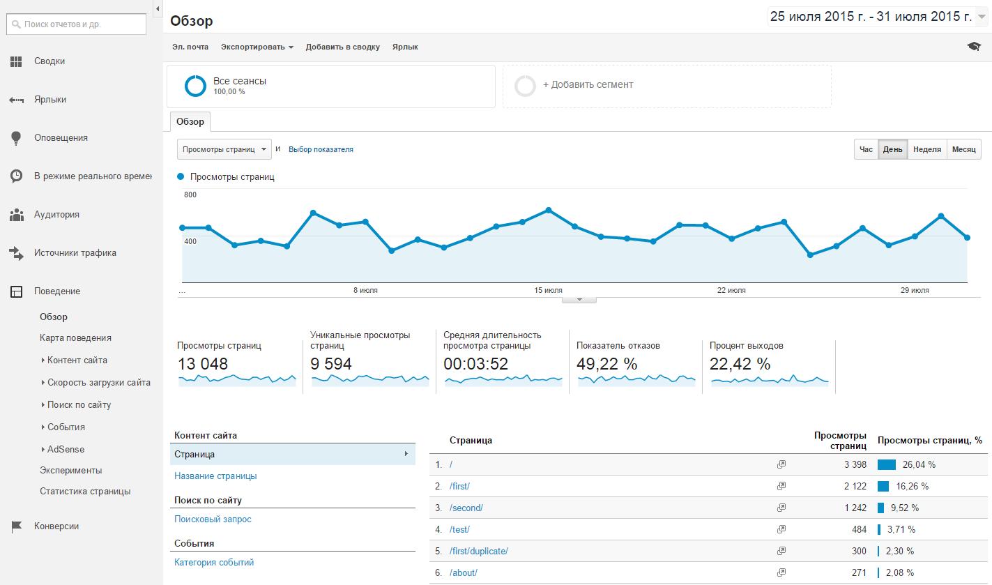 Поведение в Google Analytics