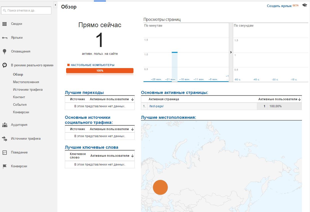 Режим реального времени в Google Analytics